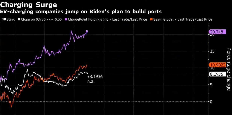 拜登推出千亿美元电动汽车计划  要与中国一较高下?