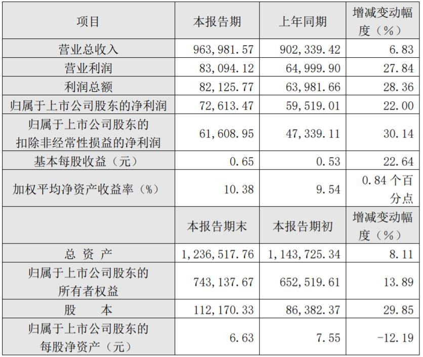 骆驼股份2020年度主要财务数据和指标(单位:万元)