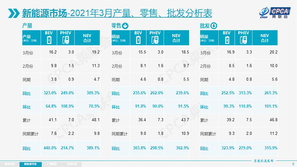 3月新能源乘用车零售18.5万辆 特斯拉中国销量约3.4万辆