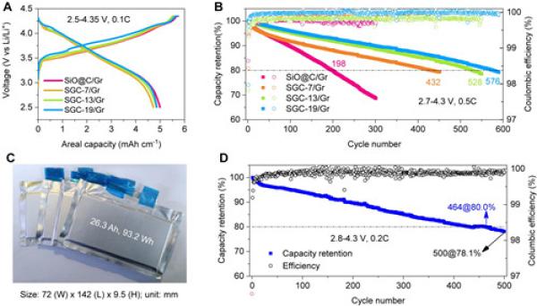 图2.不同石墨烯改性负极与石墨复配后软包电池首次充放电曲线(A)和循环性能(B);353 W/kg软包电池照片(C)和长循环稳定性(D)