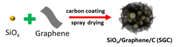 图1.自机械抑制石墨烯复合硅碳负极材料制备