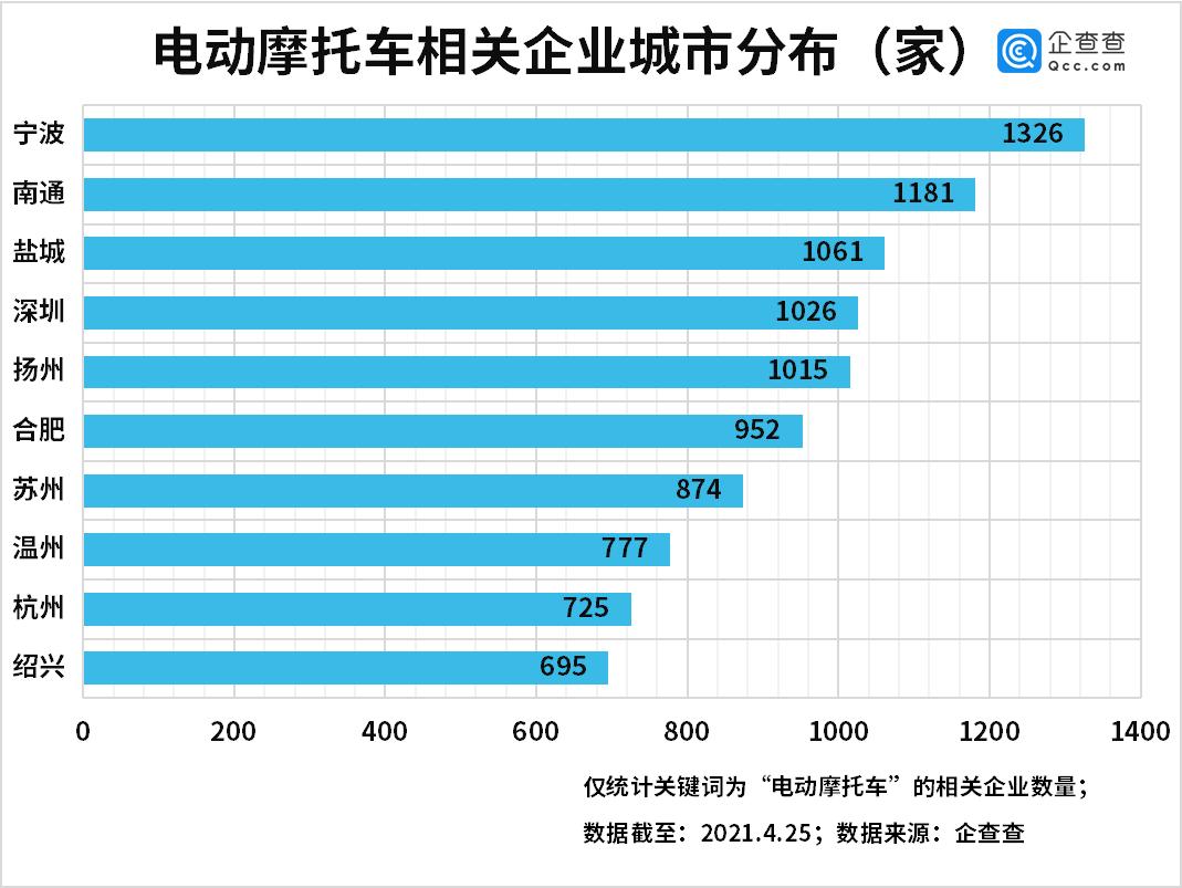 我国电动摩托车相关企业共4.37万家 江浙皖最多