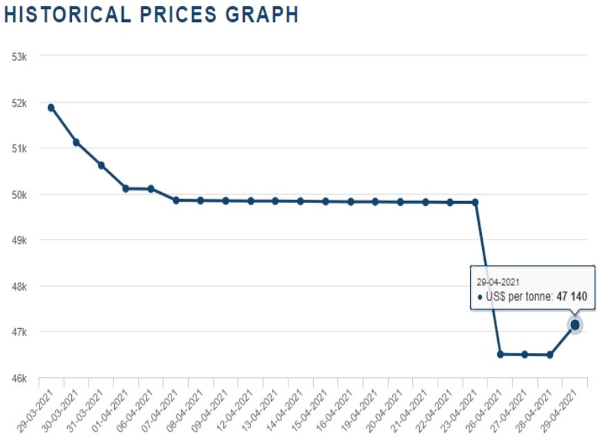 国际钴价走势