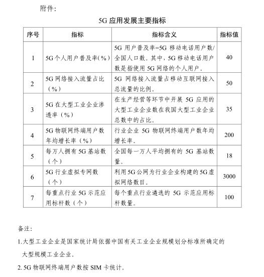 "《5G应用""扬帆""行动计划(2021-2023年)》"
