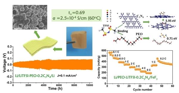 图1.碳氮微球堆垛增强的聚合物电解质及其构造的转换型锂/氟化铁全固态电池