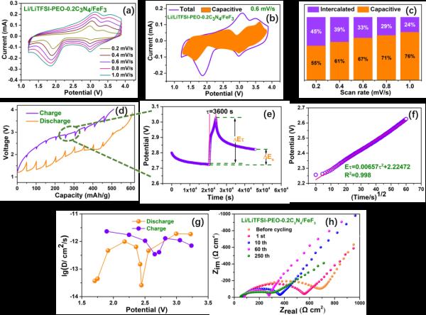 图2.转换反应型锂/氟化铁全固态电池的动力学性能