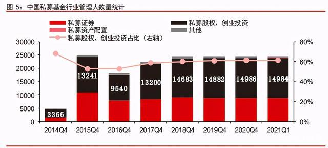 中信证券深度研究:中国股权投资市场步入黄金时代
