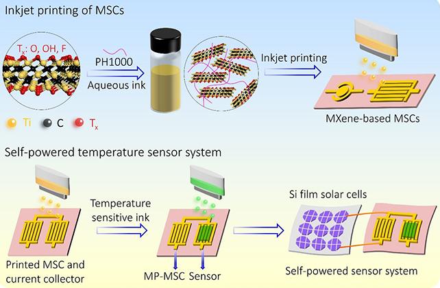 大连化物所研制出可打印微型超级电容器和自供电集成系统