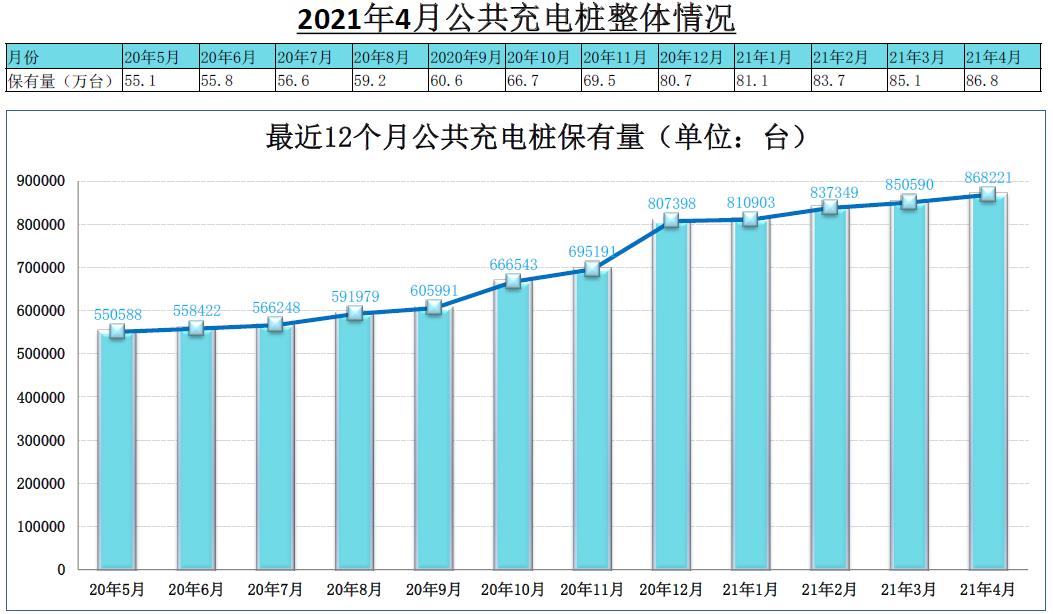 4月我国公共充电桩增加1.76万台 同比增