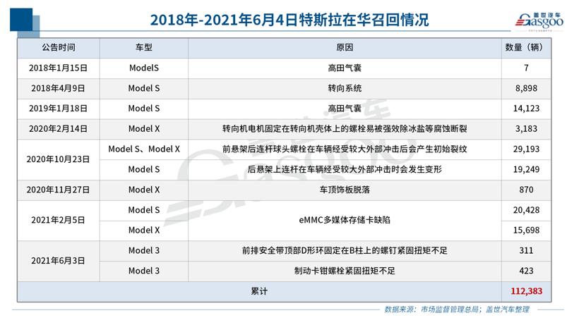 传特斯拉5月在华订单减半 市值一天蒸发2000亿元