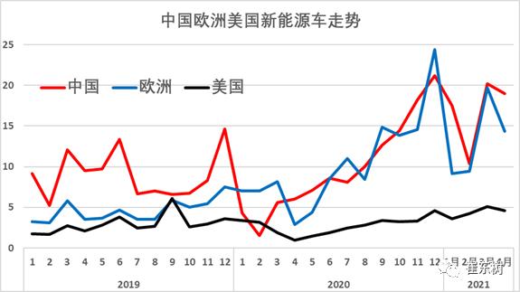 1-4月世界新能源车销量达139万 中国贡献增量65%