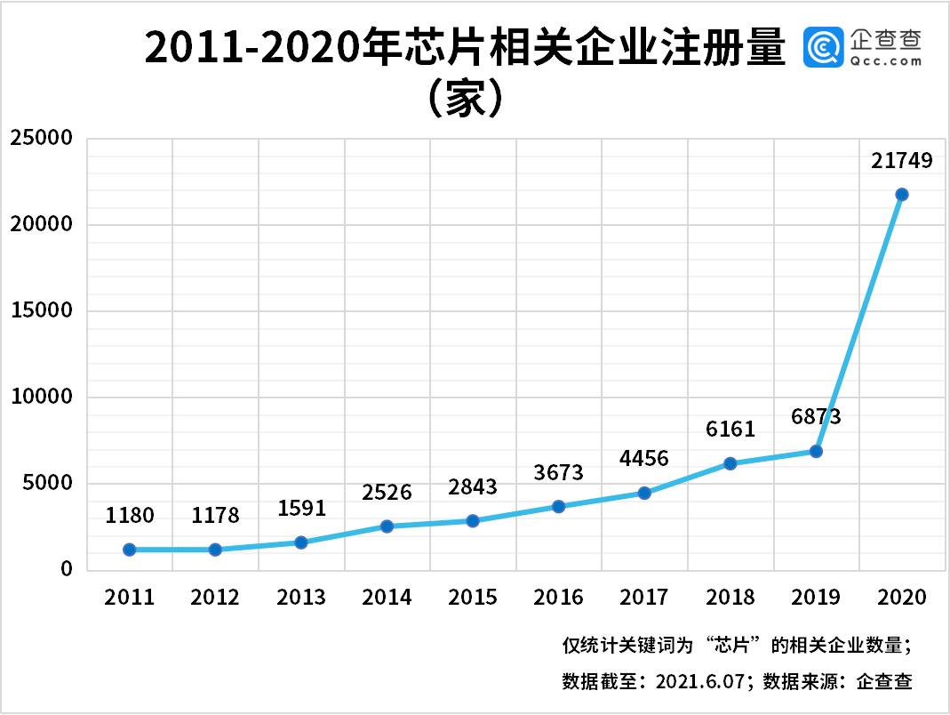芯片价格飙涨5倍!今年前5月新增芯片企业1.57万家