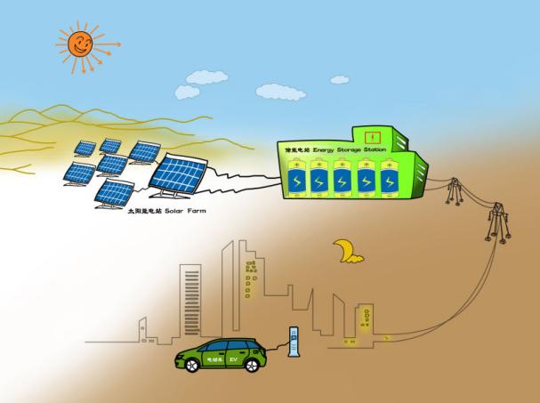 图注:2008年,王传福勾勒太阳能、储能电站、电动车绿色梦想