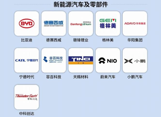 福布斯公布中国创新企业50强 新能源汽车及零部件领域11家企业上榜
