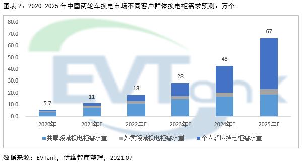 2025年电动两轮车换电市场规模或达1326亿 带动锂电池增量需求达10.9GWh
