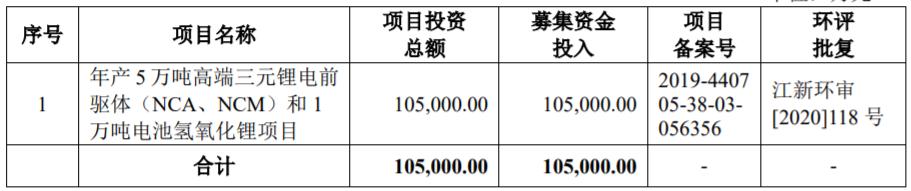 募集基金运用概况(单位:万元)