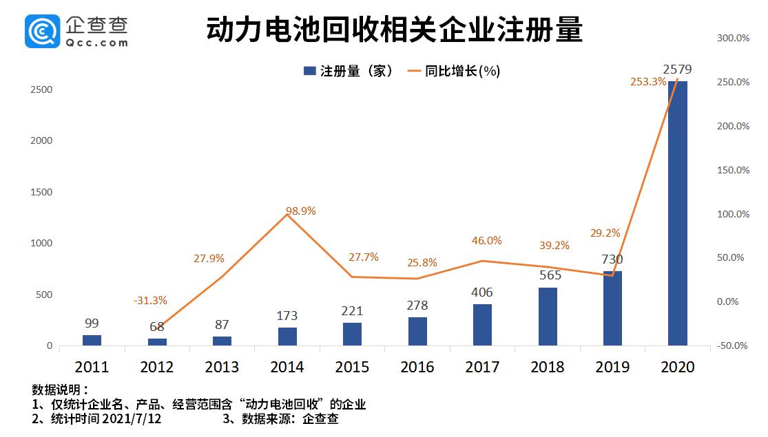 """动力电池回收纳入""""十四五规划"""":上半年相关企业注册量同比上涨超26倍"""