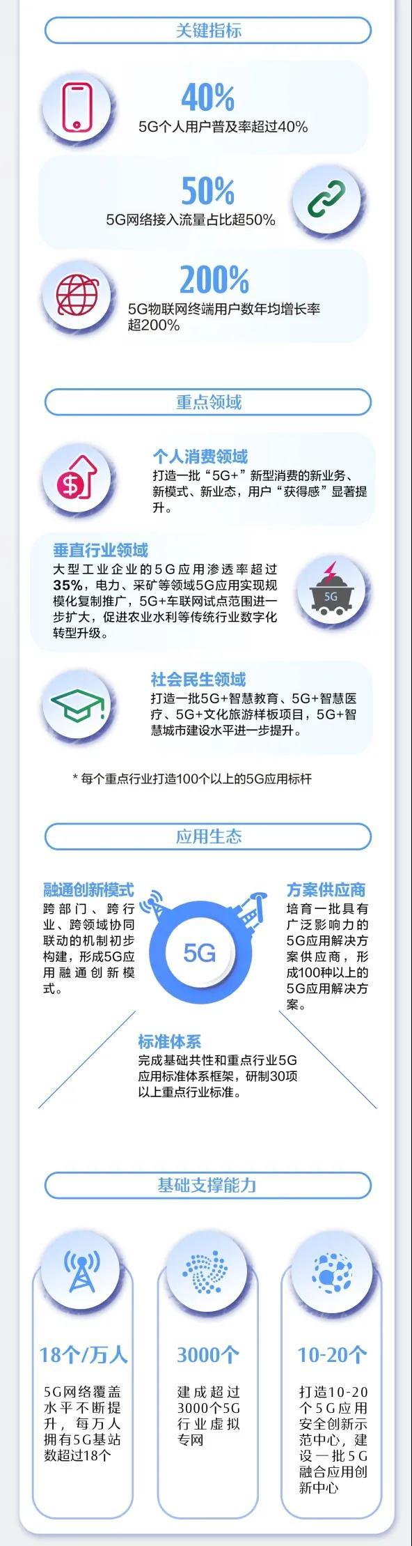 """一图读懂《5G应用""""扬帆""""行动计划(2021-2023年)》"""