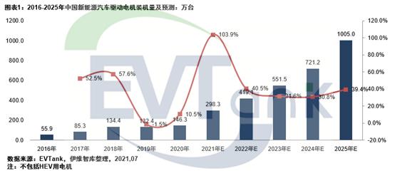 《中国新能源汽车驱动电机行业发展白皮书(2021年)》