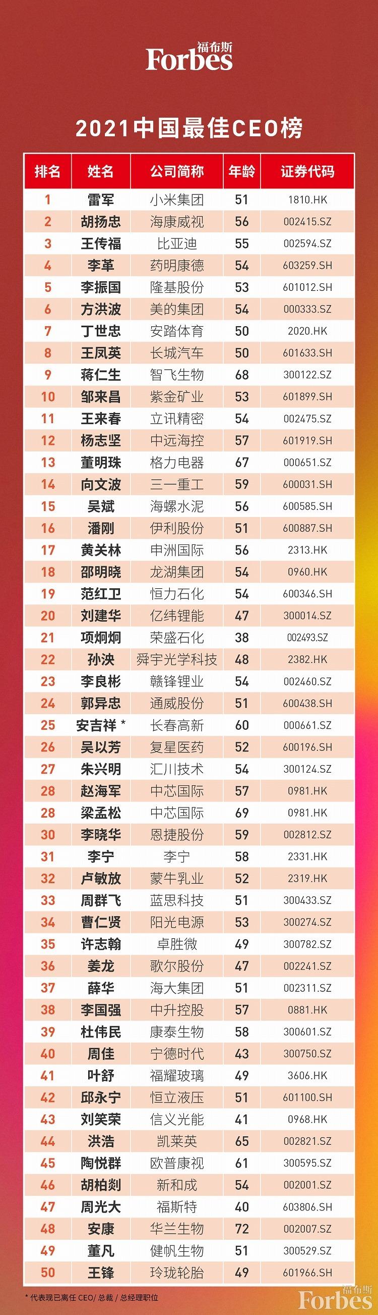 福布斯中国发布最佳CEO榜 电池新能源领域12位CEO上榜
