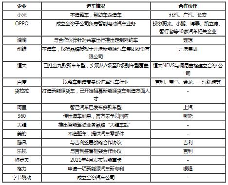 纯电动车产业链成熟 中国跨界造车热潮不断升温