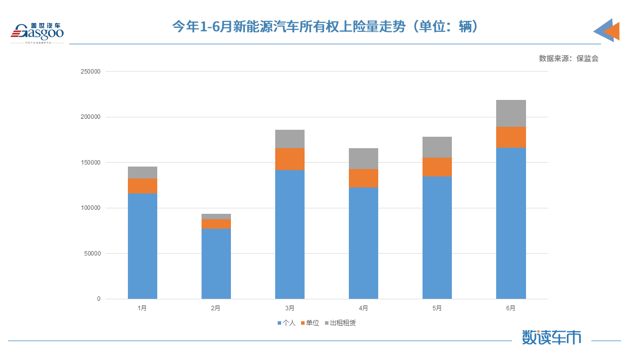 上半年新能源车累计上险量约98.8万辆 同比增长222%