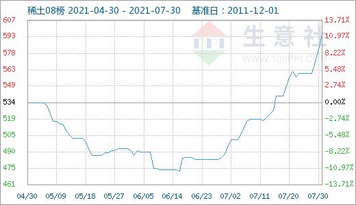 7月国内稀土市场行情大幅上涨 后期或将维持走高趋势