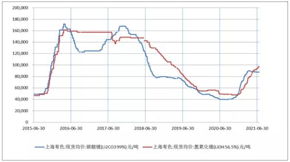 碳酸锂/氢氧化锂价格走势图