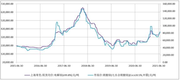 电解钴/硫酸钴价格走势图