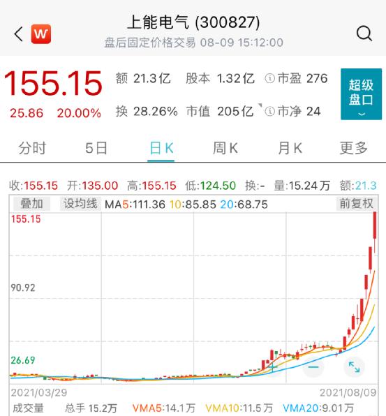 上能电气股价走势图