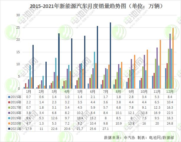 7月我国新能源汽车销售27.1万辆 动力电池装车量11.3GWh