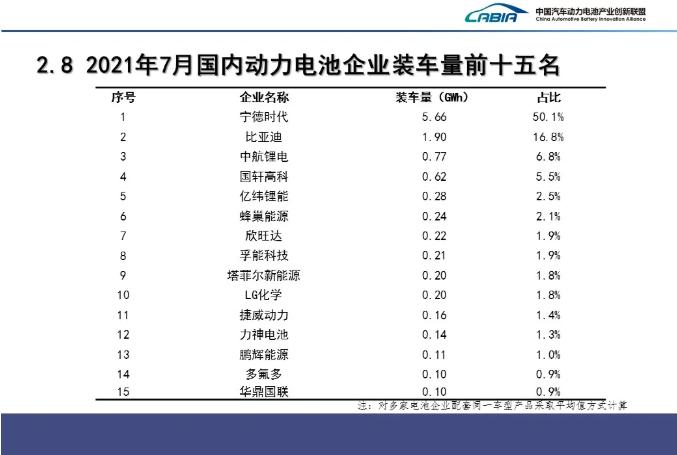 7月国内动力电池企业装车量排名前15的企业