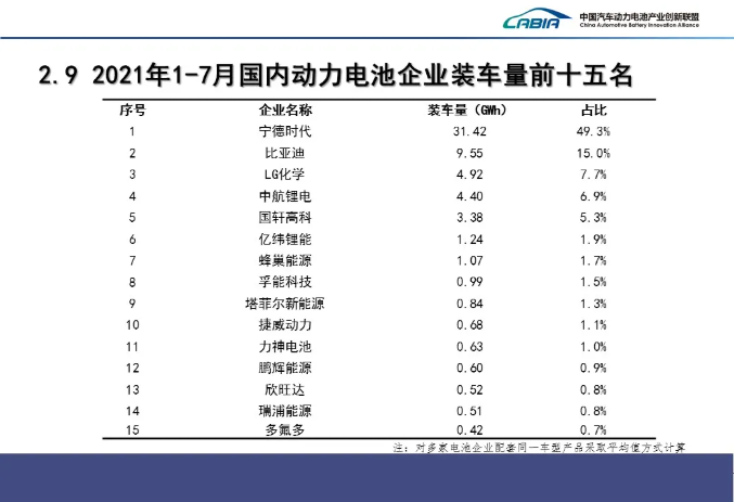 1-7月国内动力电池企业装车量排名前15的企业
