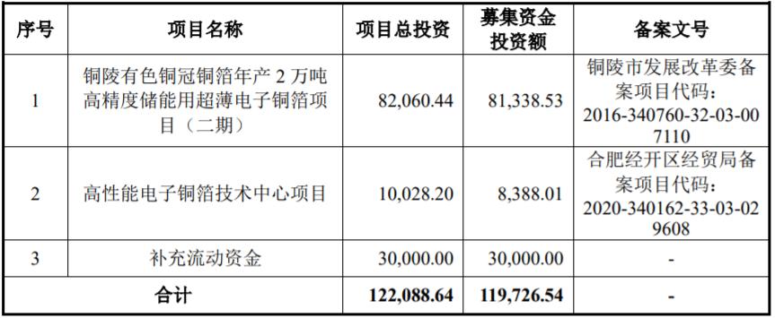 铜冠铜箔IPO募集资金用途(单位:万元)