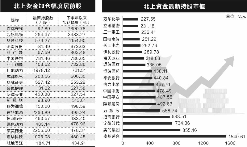 """揭秘各路机构""""心动股""""  新能源赛道最受追捧"""