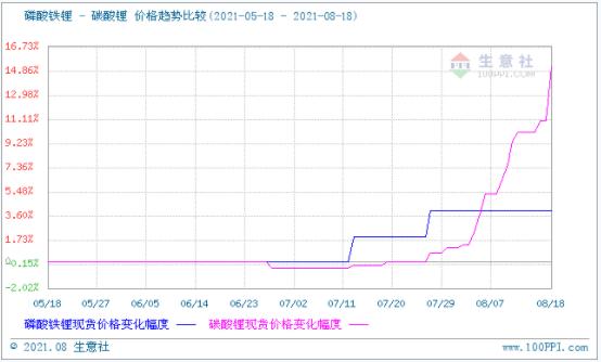 碳酸锂价格涨势不停 短期可能持续看涨