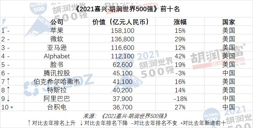 2021胡润世界500强