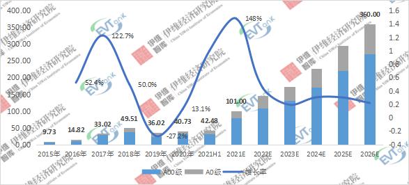 2015-2026年中国微型电动汽车销量及预测:万辆