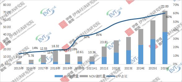 2015-2026年中国微型电动汽车动力电池装机量及预测:GWh
