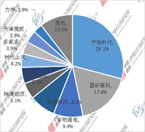 2021H1中国微型电动汽车配套动力电池企业TOP10市场份额