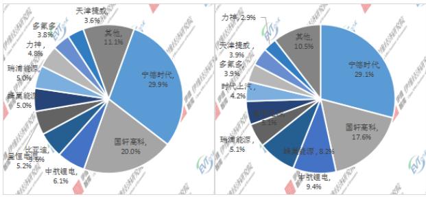 2020年/2021H1中国微型电动汽车配套动力电池企业TOP10市场份额