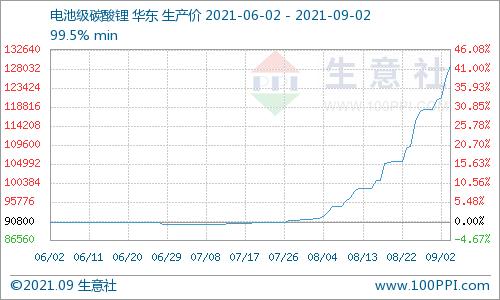 碳酸锂价格上涨迅猛 短期仍旧持续上行