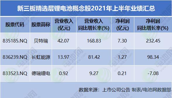 新三板精选层市值最高个股来自锂电池产业链
