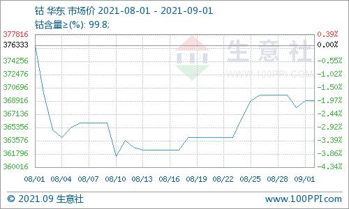 钴市行情稳中有升 国际钴价反弹回暖利好国内