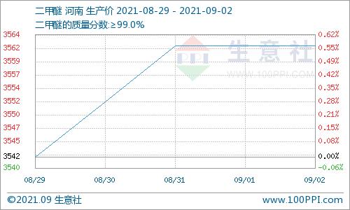 九月首周 碳酸二甲酯整体涨幅3.95%