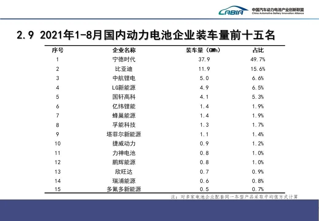 8月我国新能源车销售32.1万辆 动力电池装车量12.6GWh