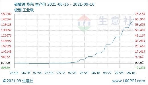 碳酸锂价格涨势不停 短期仍将持续上涨