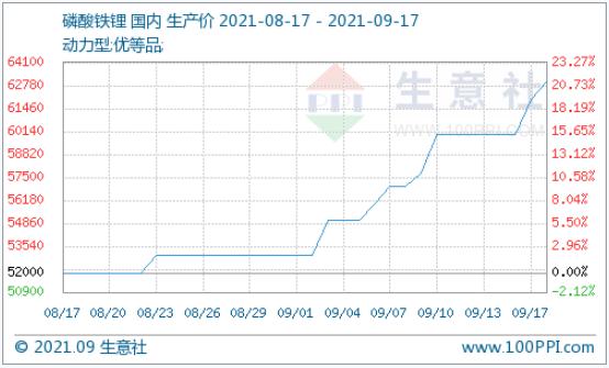 磷酸铁锂市场涨势强劲 月涨幅21.15%