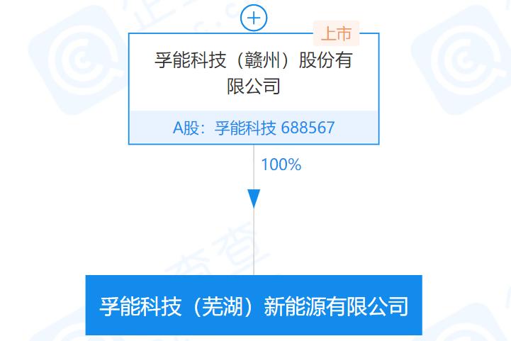 科创板锂电池上市公司孚能科技在芜湖成立新公司 注册资本5亿元