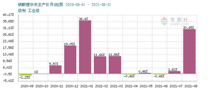 9月碳酸锂持续暴走涨幅高达40% 短期上行逐渐放缓